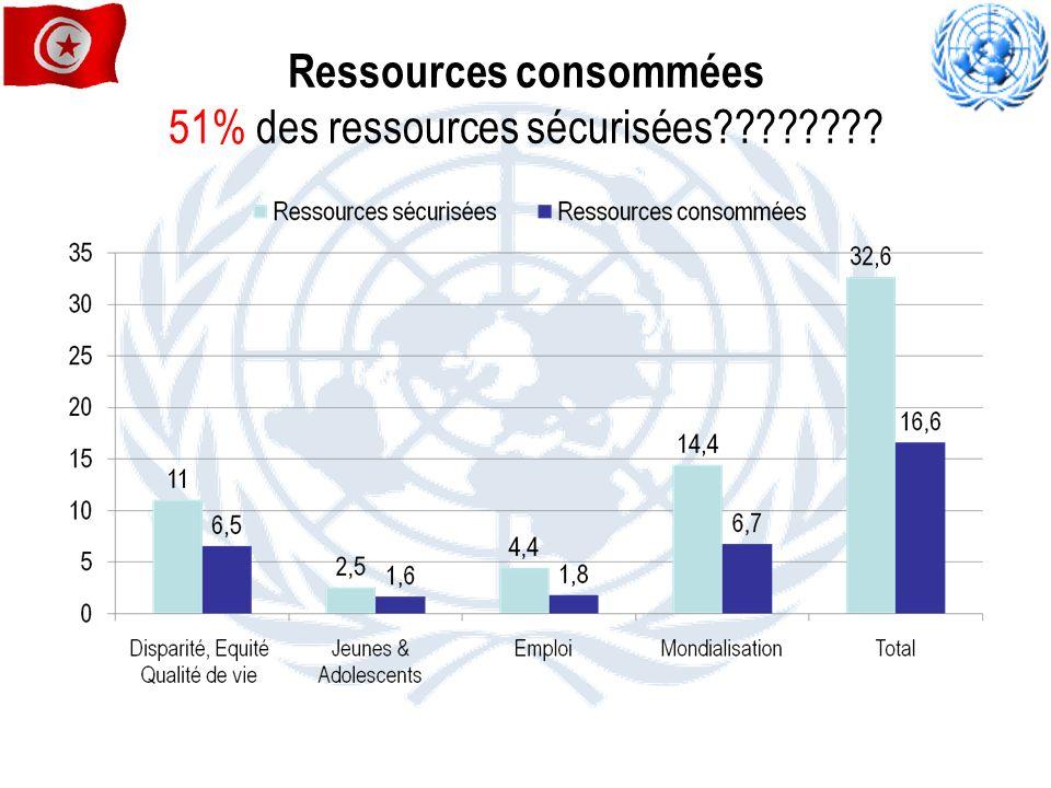 Ressources consommées 51% des ressources sécurisées????????