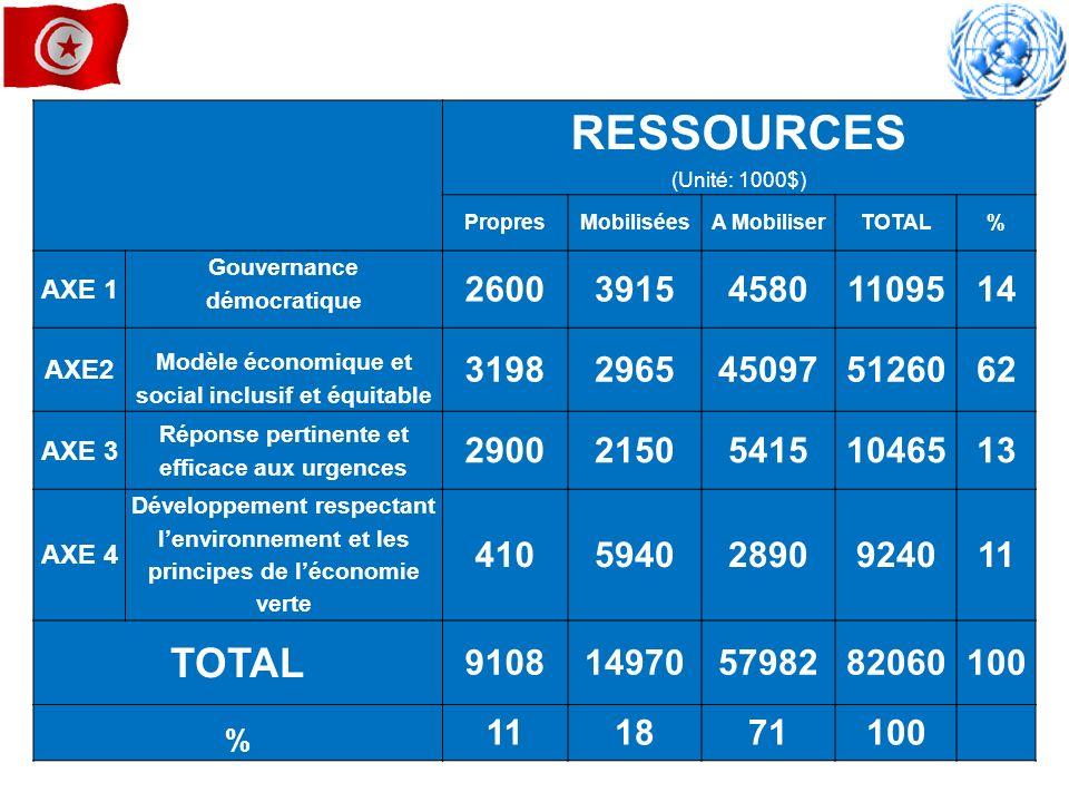 RESSOURCES (Unité: 1000$) PropresMobiliséesA MobiliserTOTAL% AXE 1 Gouvernance démocratique 2600391545801109514 AXE2 Modèle économique et social inclu