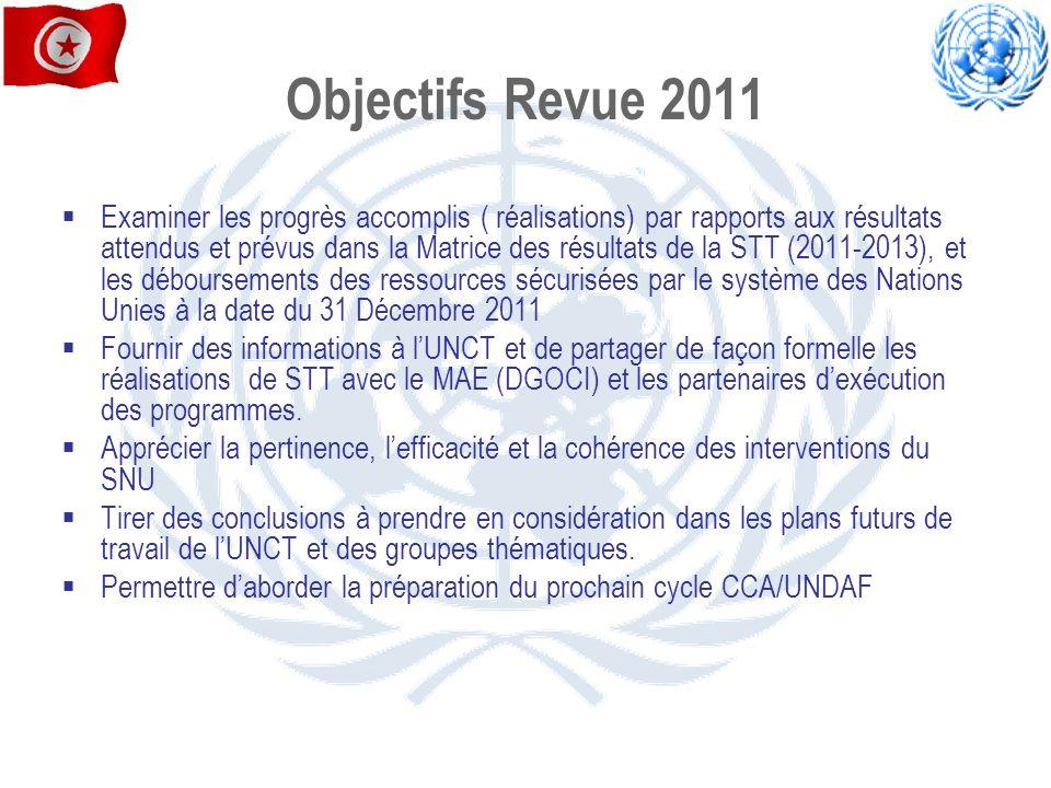 Objectifs Revue 2011 Examiner les progrès accomplis ( réalisations) par rapports aux résultats attendus et prévus dans la Matrice des résultats de la