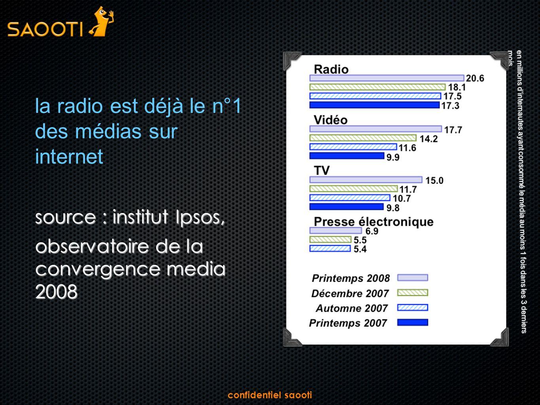 confidentiel saooti la radio est déjà le n°1 des médias sur internet source : institut Ipsos, observatoire de la convergence media 2008 en millions dinternautes ayant consommé le média au moins 1 fois dans les 3 derniers mois