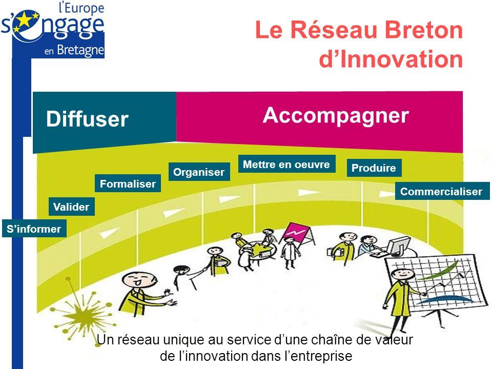 Préfecture de la Région Bretagne Union Européenne Le Réseau Breton dInnovation Formaliser Valider Organiser Mettre en oeuvre Commercialiser Sinformer