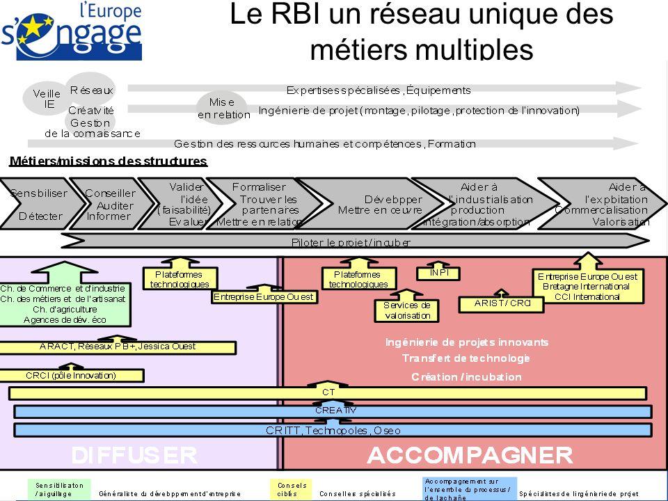 Préfecture de la Région Bretagne Union Européenne Le RBI un réseau unique des métiers multiples