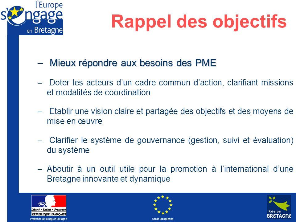 Préfecture de la Région Bretagne Union Européenne Rappel des objectifs Mieux répondre aux besoins des PME – Mieux répondre aux besoins des PME – Doter