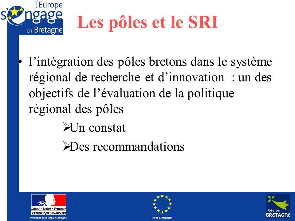 Préfecture de la Région Bretagne Union Européenne Les pôles et le SRI lintégration des pôles bretons dans le système régional de recherche et dinnovat