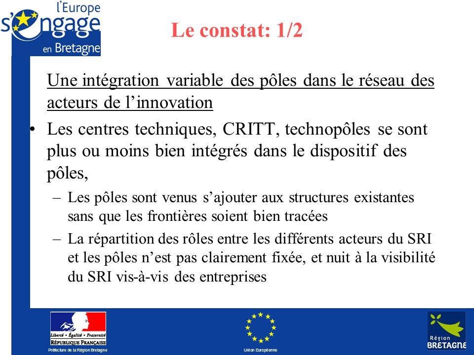 Préfecture de la Région Bretagne Union Européenne Le constat: 1/2 Une intégration variable des pôles dans le réseau des acteurs de linnovation Les cen
