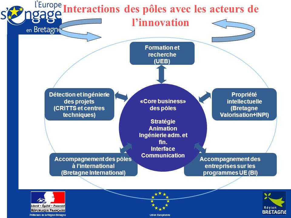 Préfecture de la Région Bretagne Union Européenne Accompagnement des entreprises sur les programmes UE (BI) Propriété intellectuelle (Bretagne Valoris