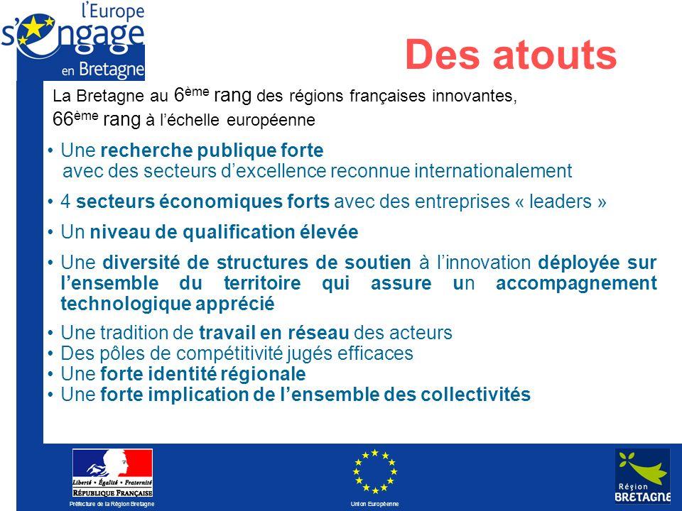 Préfecture de la Région Bretagne Union Européenne Des atouts La Bretagne au 6 ème rang des régions françaises innovantes, 66 ème rang à léchelle europ