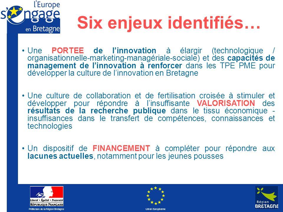 Préfecture de la Région Bretagne Union Européenne Six enjeux identifiés… Une PORTEE de linnovation à élargir (technologique / organisationnelle-market