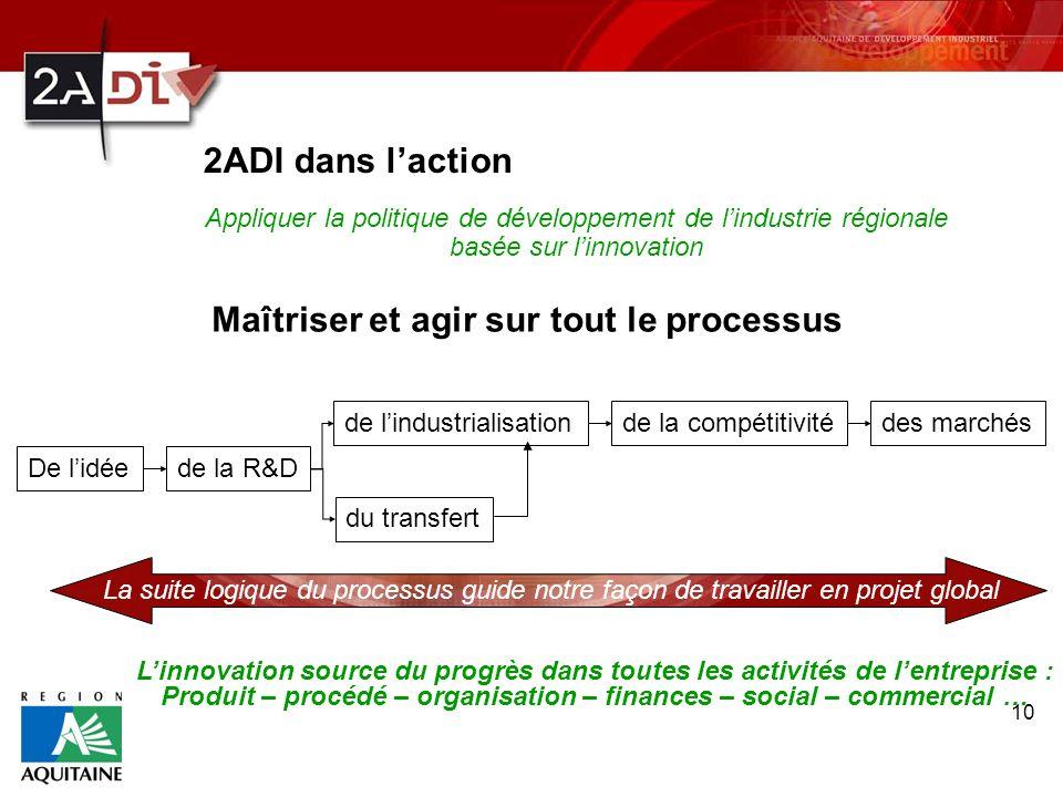 10 2ADI dans laction Appliquer la politique de développement de lindustrie régionale basée sur linnovation Maîtriser et agir sur tout le processus De