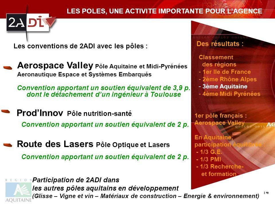 14 Les conventions de 2ADI avec les pôles : Aerospace Valley Pôle Aquitaine et Midi-Pyrénées Aeronautique Espace et Systèmes Embarqués ProdInnov Pôle nutrition-santé Route des Lasers Pôle Optique et Lasers Convention apportant un soutien équivalent de 3,9 p.