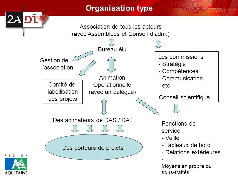 Association de tous les acteurs (avec Assemblées et Conseil dadm.) Bureau élu Gestion de lassociation Animation Opérationnelle (avec un délégué) Comit