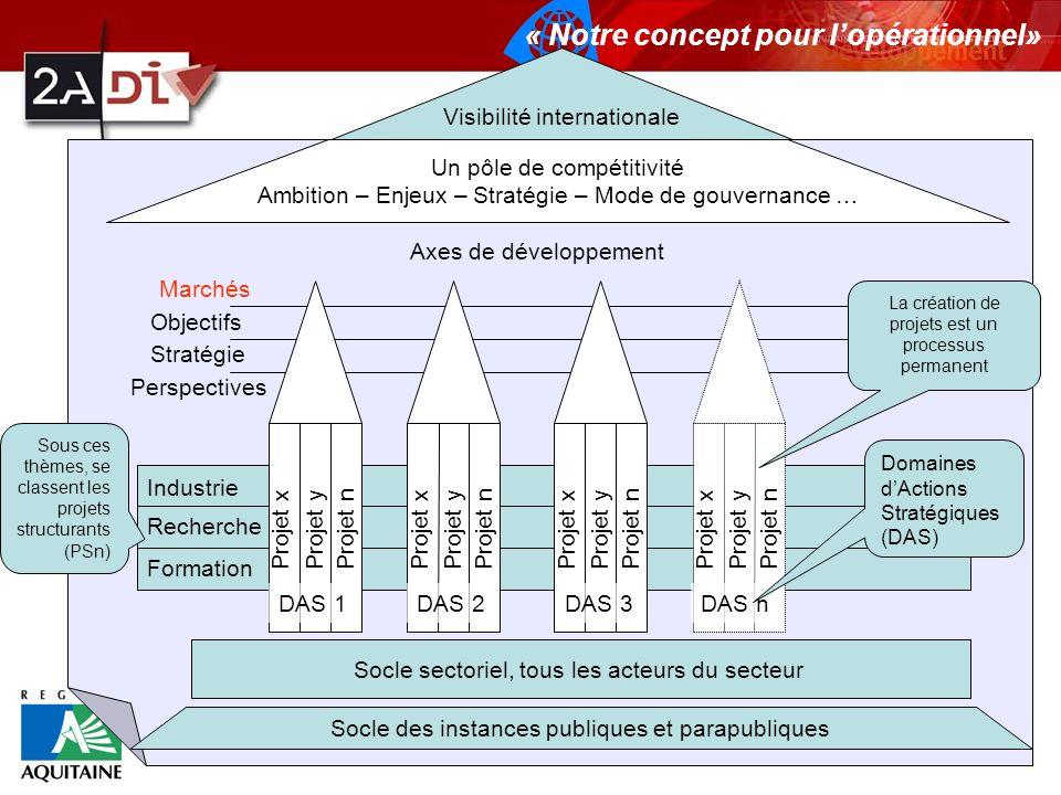 Un pôle de compétitivité Ambition – Enjeux – Stratégie – Mode de gouvernance … Axes de développement Marchés Stratégie Objectifs Perspectives Industri