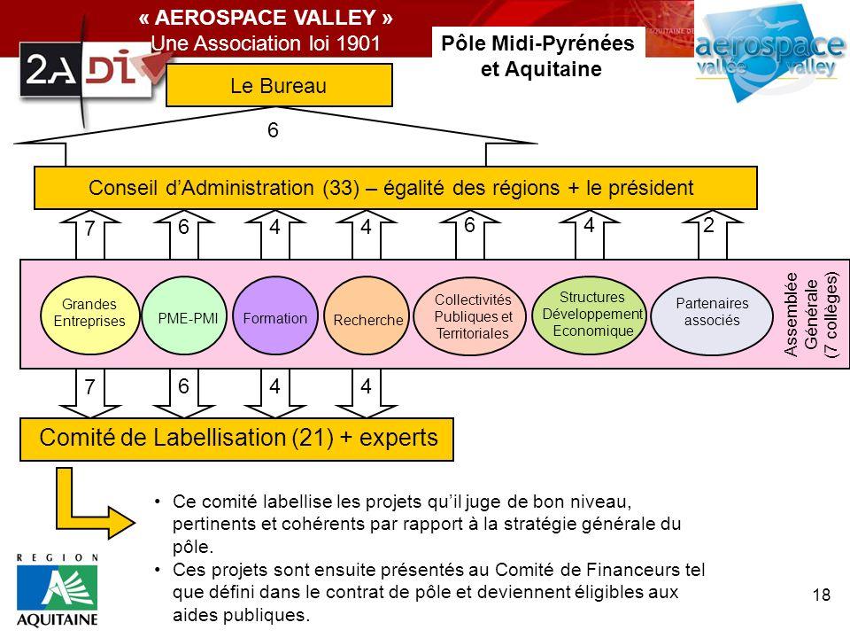 18 « AEROSPACE VALLEY » Une Association loi 1901 Assemblée Générale (7 collèges) Grandes Entreprises PME-PMI Formation Comité de Labellisation (21) +