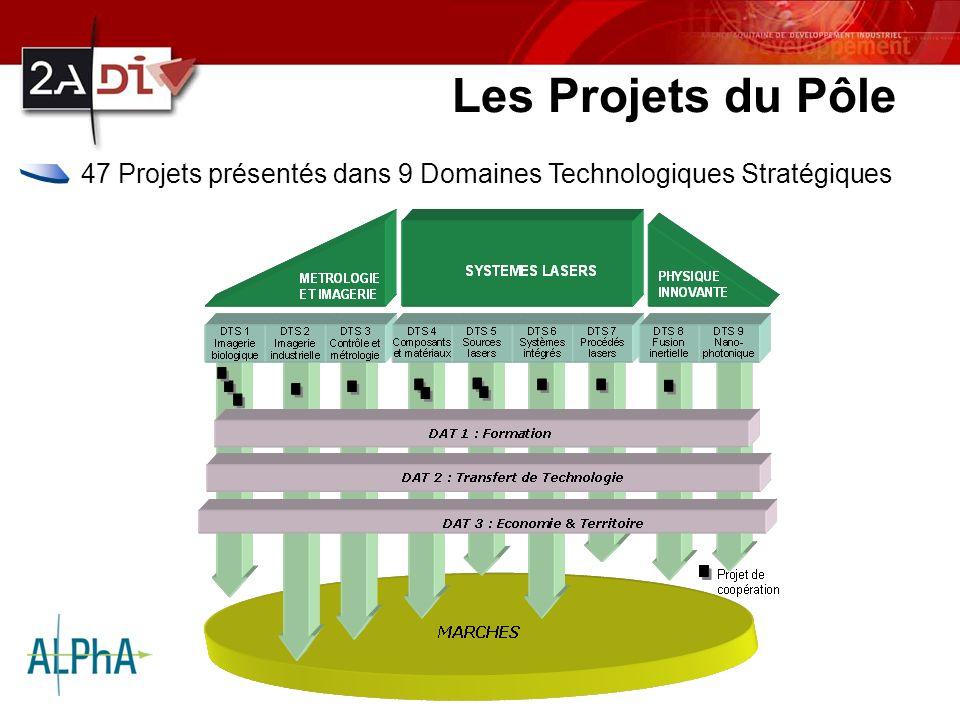ACTEON - SATELEC Les Projets du Pôle 47 Projets présentés dans 9 Domaines Technologiques Stratégiques