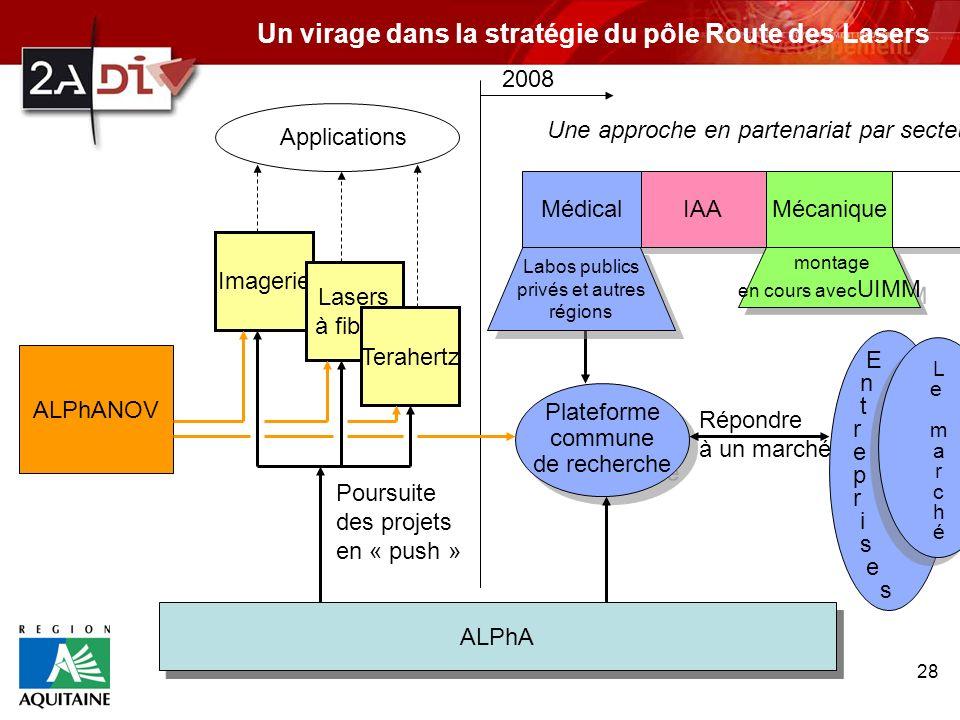 28 ALPhA ALPhANOV Imagerie Lasers à fibres Terahertz Poursuite des projets en « push » Applications Médical Une approche en partenariat par secteur IA
