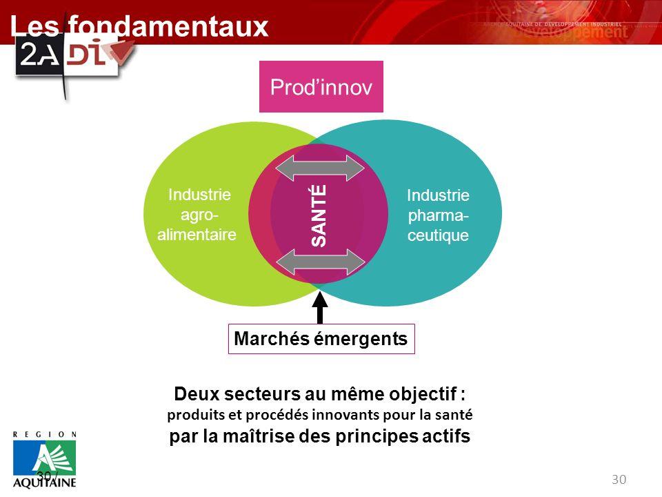 30 / Industrie agro- alimentaire Industrie pharma- ceutique 30 Deux secteurs au même objectif : produits et procédés innovants pour la santé par la ma