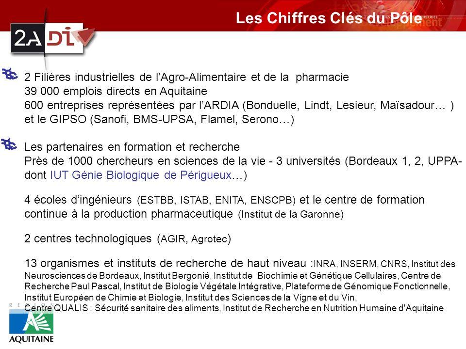 2 Filières industrielles de lAgro-Alimentaire et de la pharmacie 39 000 emplois directs en Aquitaine 600 entreprises représentées par lARDIA (Bonduelle, Lindt, Lesieur, Maïsadour… ) et le GIPSO (Sanofi, BMS-UPSA, Flamel, Serono…) Les partenaires en formation et recherche Près de 1000 chercheurs en sciences de la vie - 3 universités (Bordeaux 1, 2, UPPA- dont IUT Génie Biologique de Périgueux…) 4 écoles dingénieurs (ESTBB, ISTAB, ENITA, ENSCPB) et le centre de formation continue à la production pharmaceutique (Institut de la Garonne) 2 centres technologiques ( AGIR, Agrotec ) 13 organismes et instituts de recherche de haut niveau : INRA, INSERM, CNRS, Institut des Neurosciences de Bordeaux, Institut Bergonié, Institut de Biochimie et Génétique Cellulaires, Centre de Recherche Paul Pascal, Institut de Biologie Végétale Intégrative, Plateforme de Génomique Fonctionnelle, Institut Européen de Chimie et Biologie, Institut des Sciences de la Vigne et du Vin, Centre QUALIS : Sécurité sanitaire des aliments, Institut de Recherche en Nutrition Humaine d Aquitaine Les Chiffres Clés du Pôle