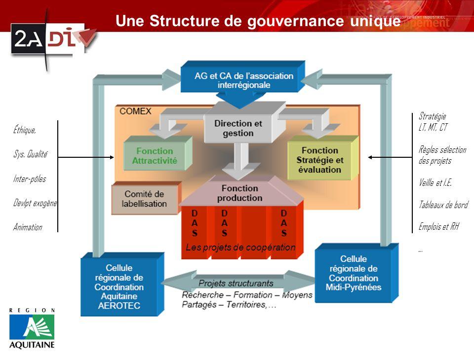 Les projets de coopération Éthique, Sys. Qualité Inter-pôles Devlpt exogène Animation Stratégie LT, MT, CT Règles sélection des projets Veille et I.E.