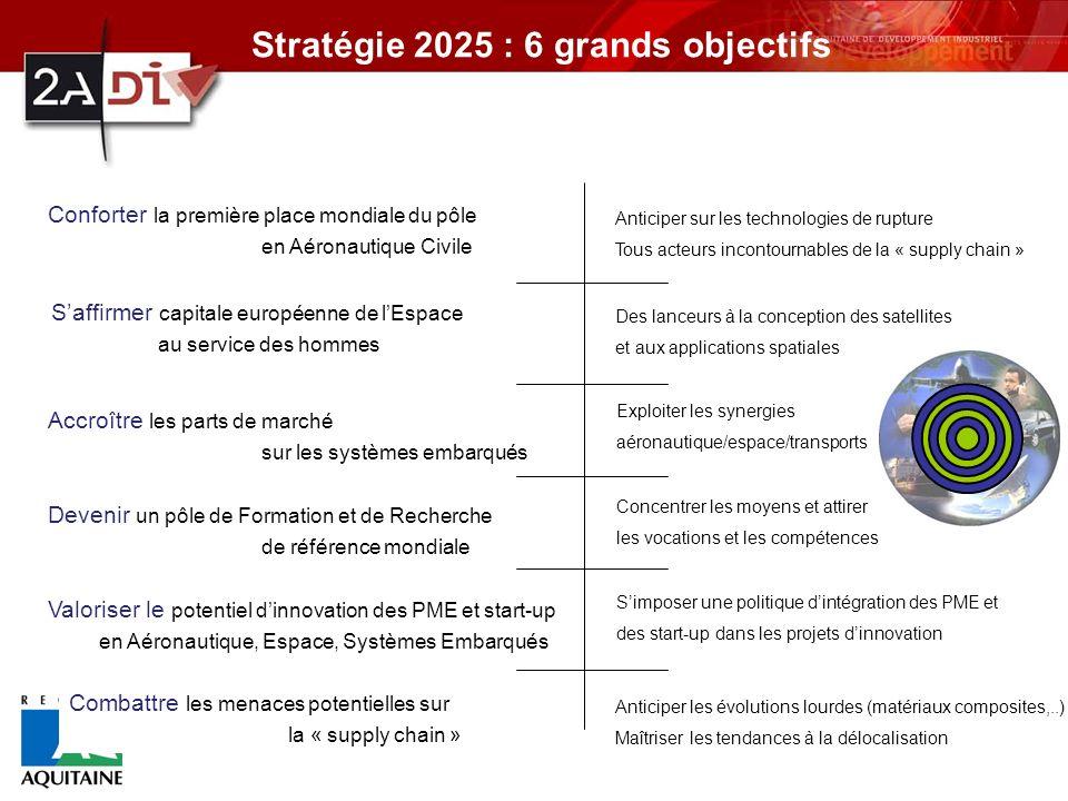 Stratégie 2025 : 6 grands objectifs Exploiter les synergies aéronautique/espace/transports Conforter la première place mondiale du pôle en Aéronautique Civile Concentrer les moyens et attirer les vocations et les compétences Simposer une politique dintégration des PME et des start-up dans les projets dinnovation Accroître les parts de marché sur les systèmes embarqués Devenir un pôle de Formation et de Recherche de référence mondiale Valoriser le potentiel dinnovation des PME et start-up en Aéronautique, Espace, Systèmes Embarqués Combattre les menaces potentielles sur la « supply chain » Saffirmer capitale européenne de lEspace au service des hommes Anticiper sur les technologies de rupture Tous acteurs incontournables de la « supply chain » Des lanceurs à la conception des satellites et aux applications spatiales Anticiper les évolutions lourdes (matériaux composites,..) Maîtriser les tendances à la délocalisation