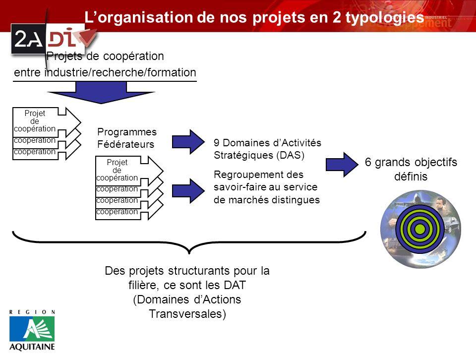 Projet de coopération Projet de coopération 6 grands objectifs définis 9 Domaines dActivités Stratégiques (DAS) Regroupement des savoir-faire au servi