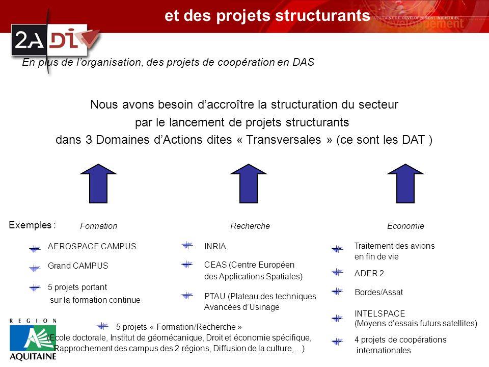 et des projets structurants En plus de lorganisation, des projets de coopération en DAS Nous avons besoin daccroître la structuration du secteur par le lancement de projets structurants dans 3 Domaines dActions dites « Transversales » (ce sont les DAT ) FormationRechercheEconomie AEROSPACE CAMPUSINRIA Traitement des avions en fin de vie ADER 2 Bordes/Assat CEAS (Centre Européen des Applications Spatiales) PTAU (Plateau des techniques Avancées dUsinage INTELSPACE (Moyens dessais futurs satellites) 5 projets portant sur la formation continue 4 projets de coopérations internationales 5 projets « Formation/Recherche » (Ecole doctorale, Institut de géomécanique, Droit et économie spécifique, Rapprochement des campus des 2 régions, Diffusion de la culture,…) Grand CAMPUS Exemples :