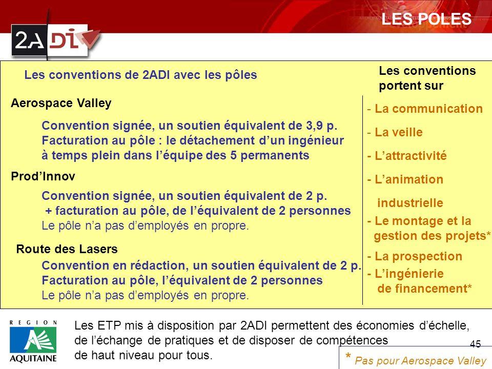 45 Les conventions de 2ADI avec les pôles Aerospace Valley ProdInnov Route des Lasers Convention signée, un soutien équivalent de 3,9 p. Facturation a