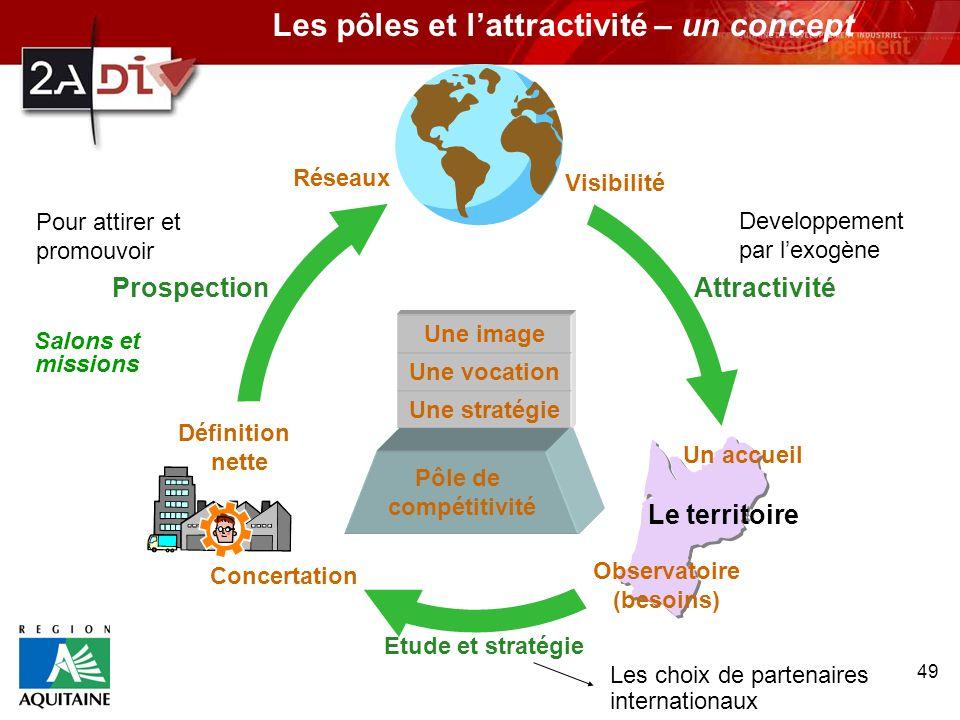 49 Les pôles et lattractivité – un concept Le territoire Visibilité Attractivité Pôle de compétitivité Une stratégie Une vocation Une image Un accueil