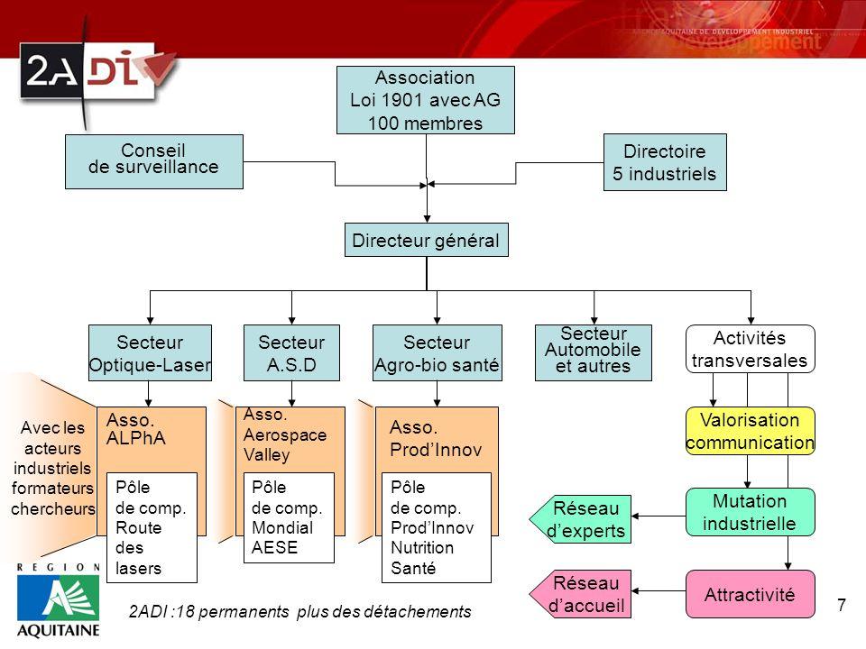 7 Association Loi 1901 avec AG 100 membres Conseil de surveillance Directoire 5 industriels Directeur général Secteur A.S.D Secteur Optique-Laser Sect