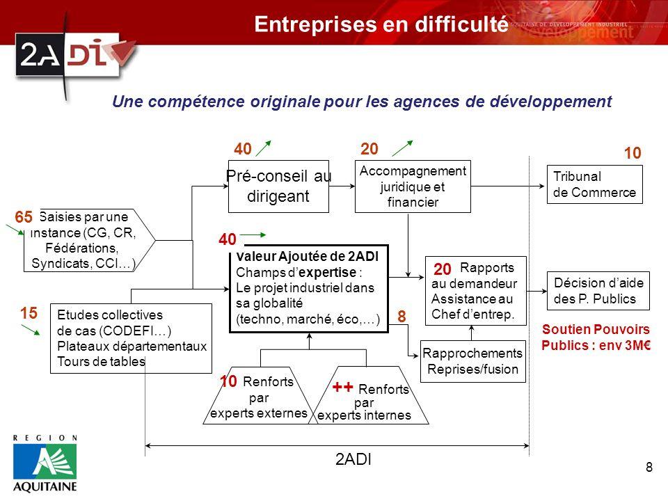 8 Etudes collectives de cas (CODEFI…) Plateaux départementaux Tours de tables Valeur Ajoutée de 2ADI Champs dexpertise : Le projet industriel dans sa