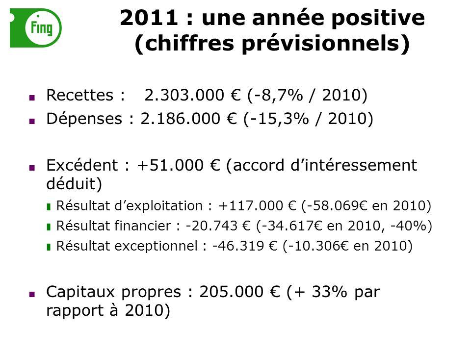 2011 : une année positive (chiffres prévisionnels) Recettes :2.303.000 (-8,7% / 2010) Dépenses : 2.186.000 (-15,3% / 2010) Excédent : +51.000 (accord