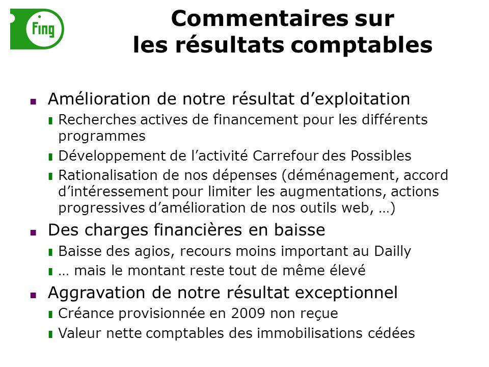 Commentaires sur les résultats comptables Amélioration de notre résultat dexploitation Recherches actives de financement pour les différents programme