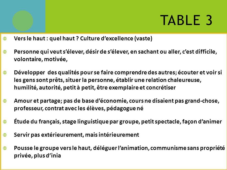 TABLE 3 Vers le haut : quel haut ? Culture dexcellence (vaste) Personne qui veut sélever, désir de sélever, en sachant ou aller, cest difficile, volon