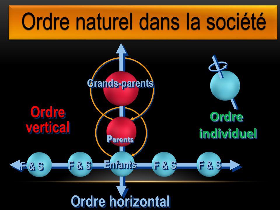 Ordre naturel dans la société F & S Ordre horizontal F & S OrdreverticalOrdrevertical Grands-parentsGrands-parents P arents P arents EnfantsEnfants OrdreindividuelOrdreindividuel