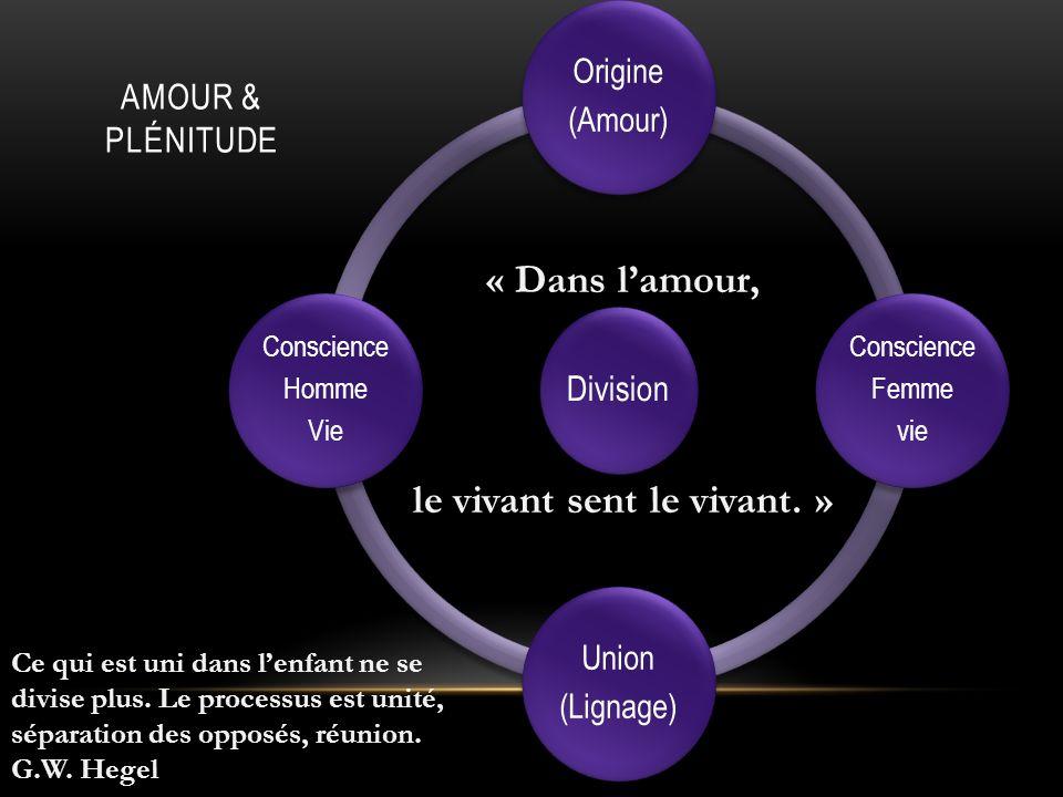Division Origine (Amour) Conscience Femme vie Union (Lignage) Conscience Homme Vie AMOUR & PLÉNITUDE Ce qui est uni dans lenfant ne se divise plus.