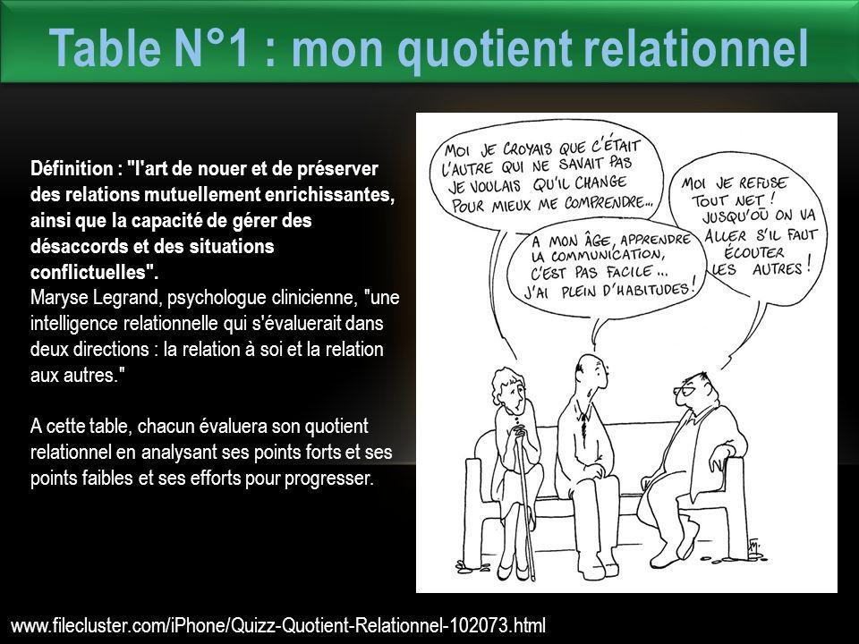Table N°1 : mon quotient relationnel Définition : l art de nouer et de préserver des relations mutuellement enrichissantes, ainsi que la capacité de gérer des désaccords et des situations conflictuelles .
