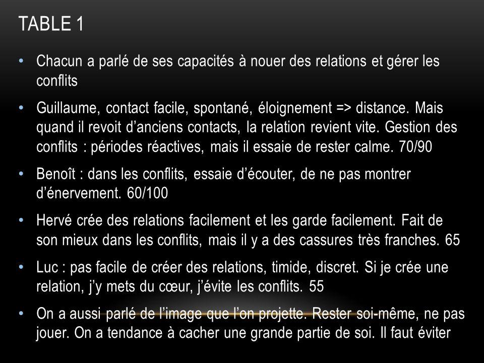 Table 2 : le match Sartre-Sœur Emmanuelle Jean-Paul Sartre : « lenfer, cest les autres ».