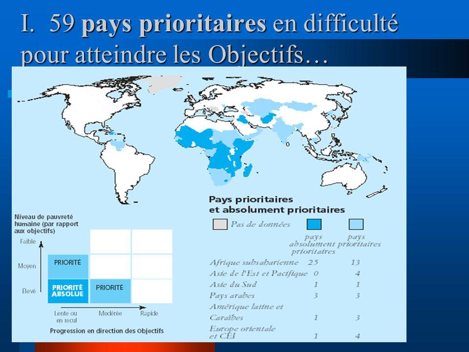 Où sont les priorités pour atteindre les OMDs? Deux types de pays font face à dimportants défis : I.Les pays pauvres ne faisant pas de progrès en dire