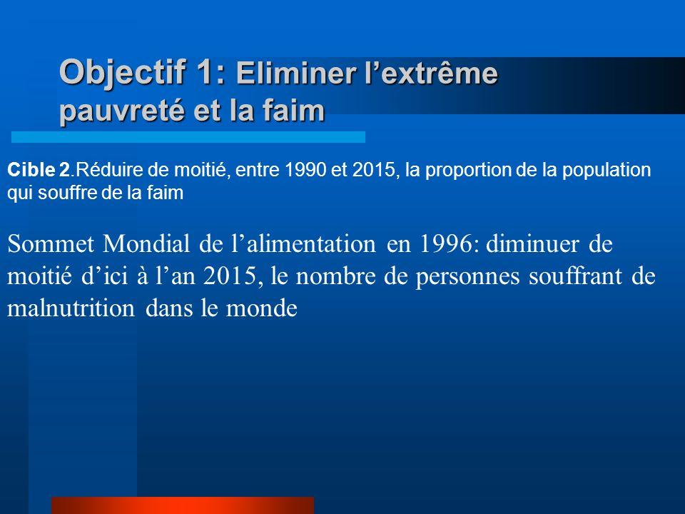 Objectif 1: Eliminer lextrême pauvreté et la faim Cible 1.Réduire de moitié, entre 1990 et 2015, la proportion de la population dont le revenu est inf