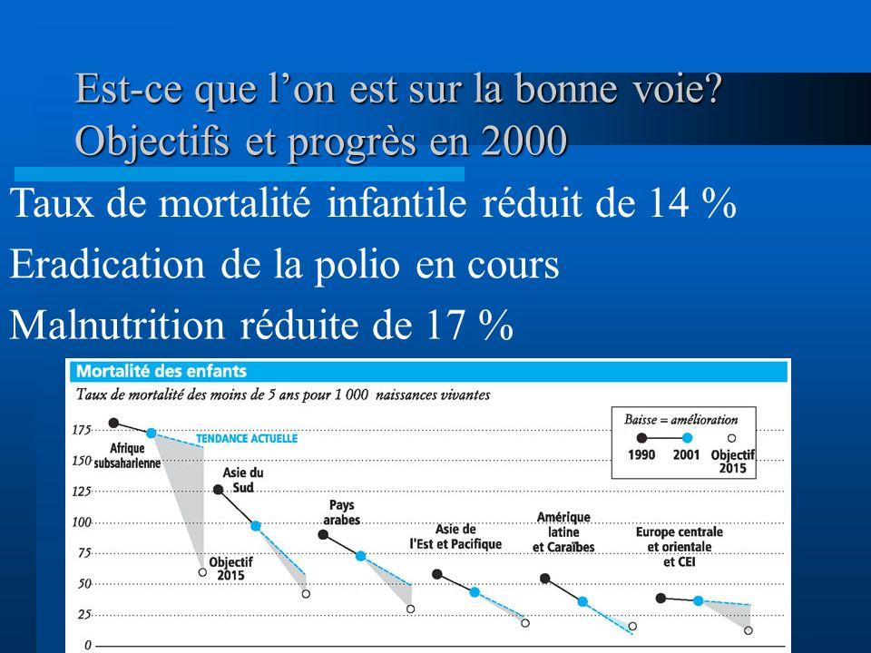 Objectif 4 : Réduire la mortalité des enfants de moins de 5 ans Cible 5.Réduire de deux tiers, entre 1990 et 2015, le taux de mortalité des enfants de