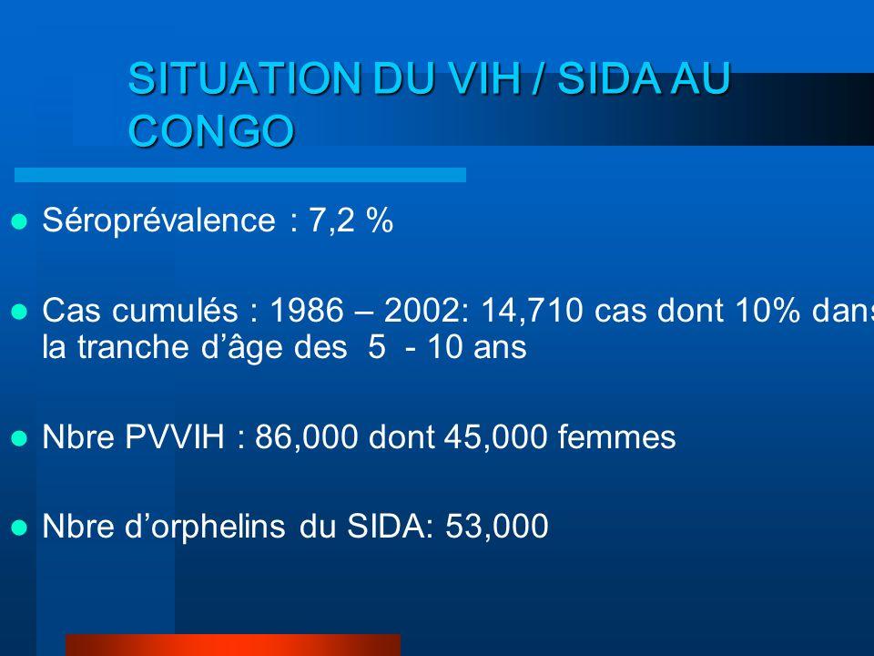 SITUATION DU VIH/SIDA DANS LE MONDE ET EN AFRIQUE, Décembre 2002 Nombre de PVVIH : 42 millions dont 28,1 en Afrique (67%) Nouveaux cas dinfection à VI