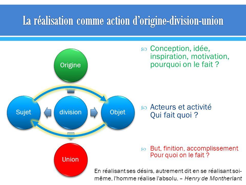 divisionOrigineObjetUnionSujet Conception, idée, inspiration, motivation, pourquoi on le fait ? Acteurs et activité Qui fait quoi ? But, finition, acc