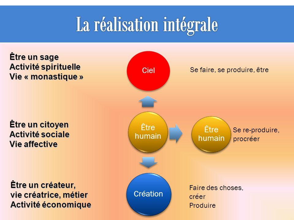Être humain Ciel Être humain Création Faire des choses, créer Produire Se faire, se produire, être Être un sage Activité spirituelle Vie « monastique » Être un citoyen Activité sociale Vie affective Être un créateur, vie créatrice, métier Activité économique Se re-produire, procréer