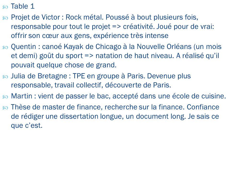Table 1 Projet de Victor : Rock métal. Poussé à bout plusieurs fois, responsable pour tout le projet => créativité. Joué pour de vrai: offrir son cœur