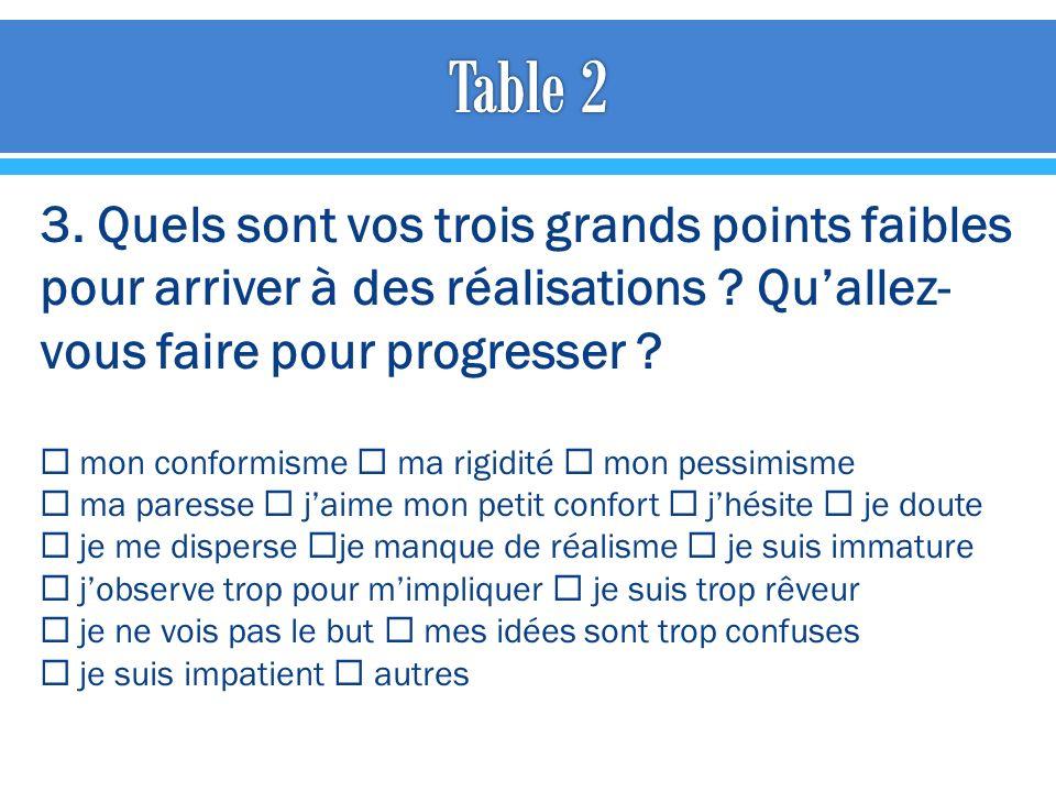 Table 2 Trois points reviennent souvent: doute, dispersion, paresse.