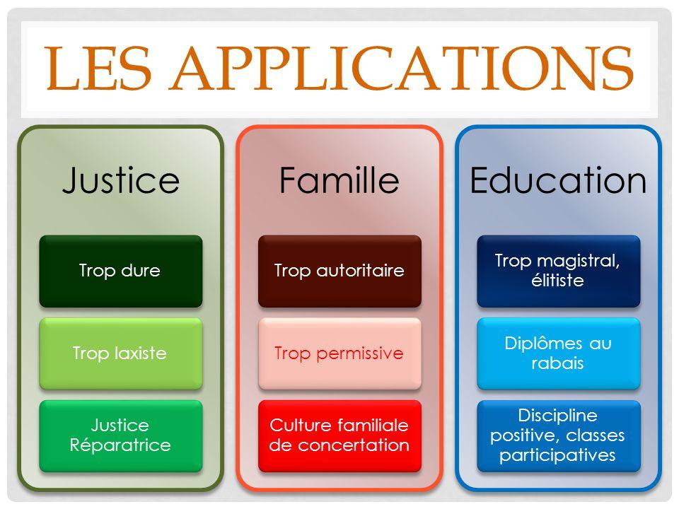 LES APPLICATIONS Justice Trop dureTrop laxiste Justice Réparatrice Famille Trop autoritaireTrop permissive Culture familiale de concertation Education