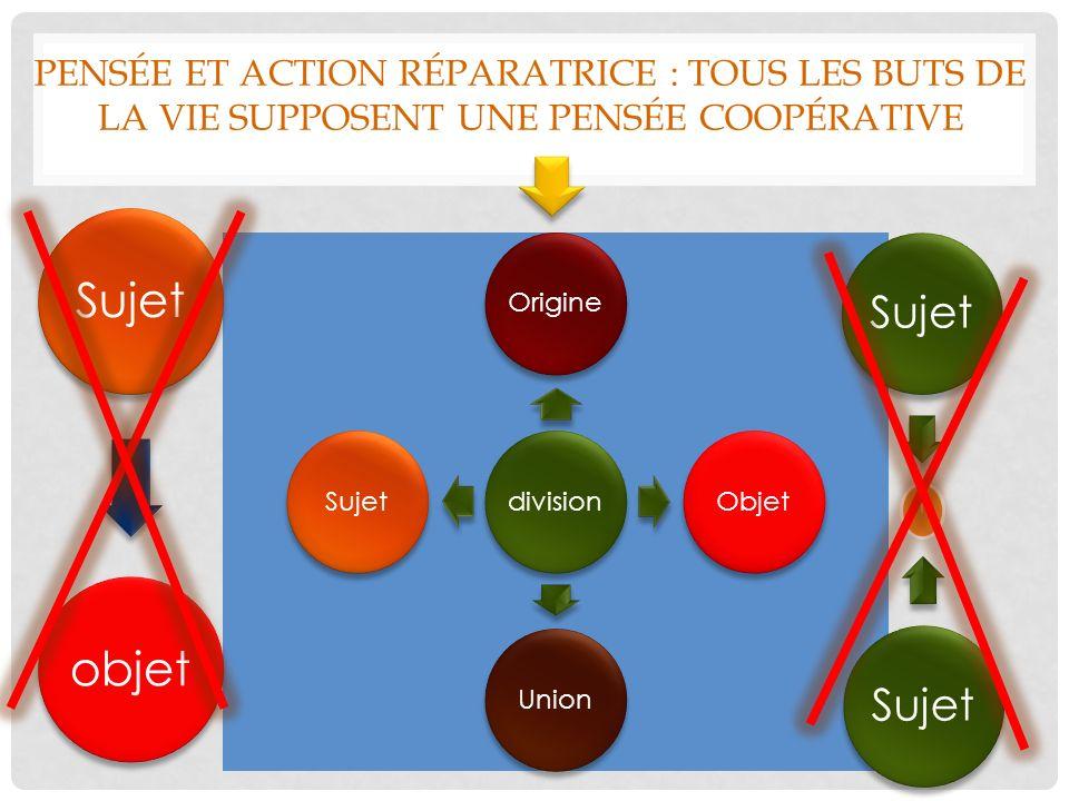 PENSÉE ET ACTION RÉPARATRICE : TOUS LES BUTS DE LA VIE SUPPOSENT UNE PENSÉE COOPÉRATIVE divisionOrigineObjetUnionSujet l objetSujet