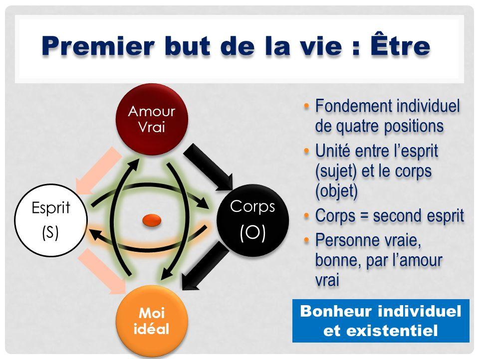 Amour Vrai Corps (O) Moi idéal Esprit (S) Fondement individuel de quatre positions Unité entre lesprit (sujet) et le corps (objet) Corps = second espr
