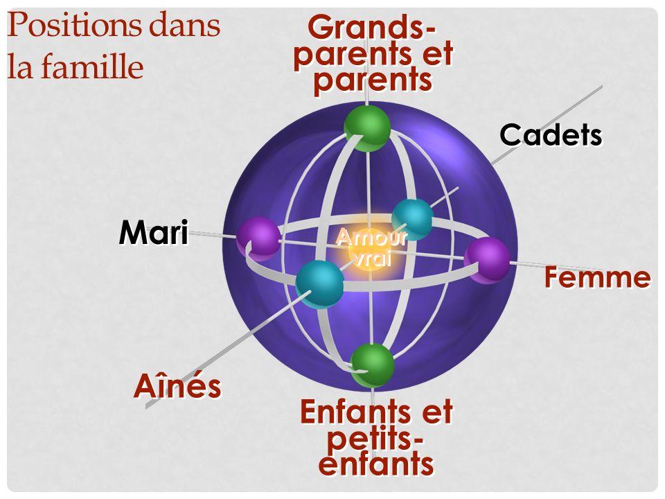 Positions dans la famille Femme Amour vrai Aînés Enfants et petits- enfants Enfants et petits- enfants Cadets Grands- parents et parents Mari