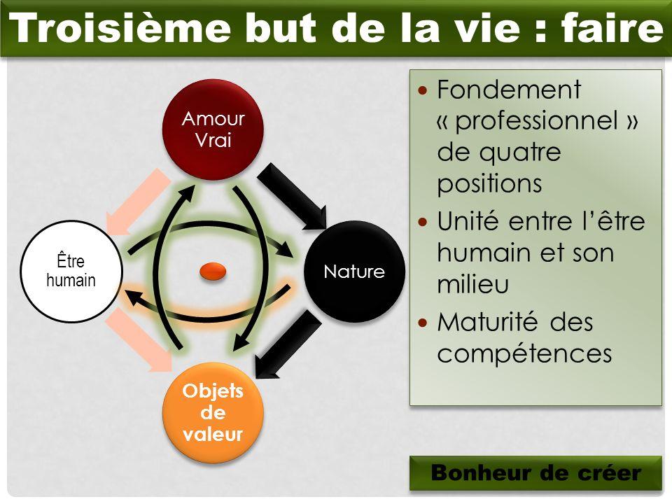 Amour Vrai Nature Objets de valeur Être humain Fondement « professionnel » de quatre positions Unité entre lêtre humain et son milieu Maturité des com