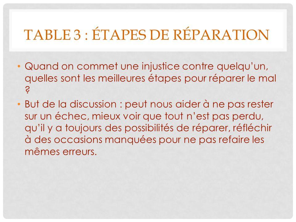 TABLE 3 : ÉTAPES DE RÉPARATION Quand on commet une injustice contre quelquun, quelles sont les meilleures étapes pour réparer le mal ? But de la discu